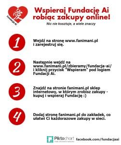 Infografika FaniMani